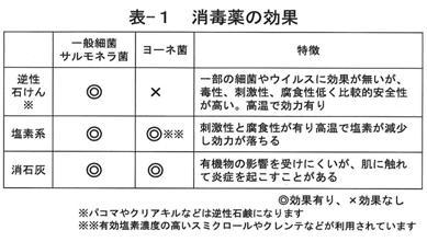 表1 消毒薬の効果