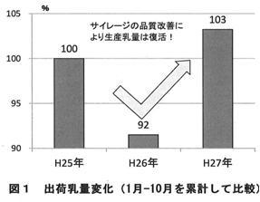図1 出荷乳量変化