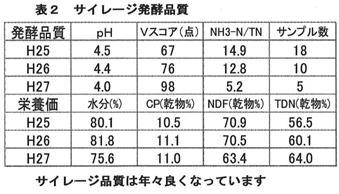 表2 サイレージ発酵品質