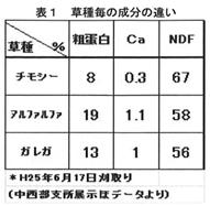 表1 草種毎の成分の違い