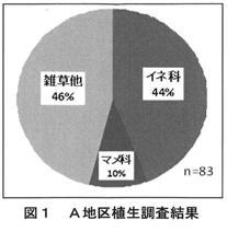 図1 A地区植生調査結果